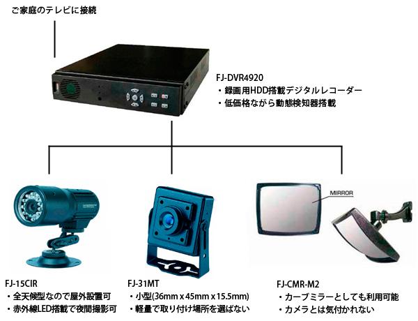 ご家庭用には低価格ながら十分な性能を持ち合わせた、録画用HDD搭載デジタルレコーダー FJ-DVR4920がおすすめです。動態検知機能も搭載されており、同時に4台の防犯カメラが接続可能な、4CHデジタルレコーダーです。また、カメラは目的に応じた各タイプをご用意しております。