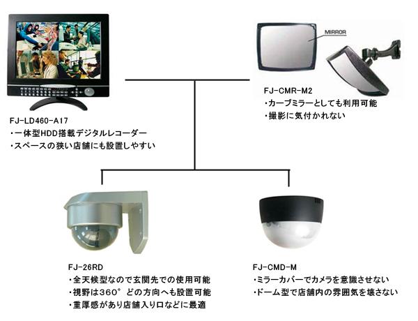 店舗用にはモニターと一体型になった一体型録画用HDD搭載デジタルレコーダー FJ-LD460-A17がおすすめです。特に狭い店舗では、場所を取らない一体型を設置することによりスペースを有効に利用できます。同時に4台の防犯カメラが接続可能な、4CHデジタルレコーダーです。また、カメラは目的に応じた各タイプをご用意しております。