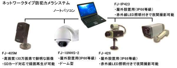 大規模工事現場では現場だけのセキュリティーだけでなく工事の進み具合や仕上がりを遠隔地から観察できるIPカメラのセットがおすすめです。FJ-IP423 (PoE対応)カメラは全天候型のIPカメラになっており、アームタイプなので目的の場所を捕らえやすく赤外線LED搭載で昼夜の撮影に威力を発揮します。