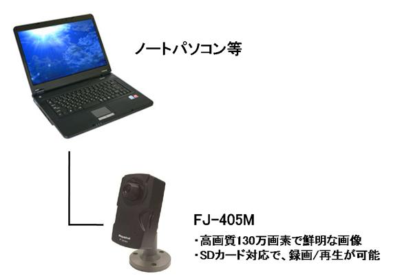 離れた両親の様子をIPカメラとパソコンで観ることが出来ます。光回線を利用すれば通信料金の心配もいりません。すでにノートパソコンで光通信を利用していればIPカメラを購入するだけで環境が整います。撮影カメラFJ-405Mは小型でありながら高画質130万画素で鮮明な画像で撮影可能です。設置も簡単に行えます。