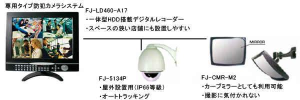 小規模駐車場には料金システム内に設置することを目的に小型の7インチLCD一体型HDD搭載デジタルレコーダーFJ-LD-A7をおすすめしています。コンパクトながら4台のカメラを接続可能な4CHデジタルレコーダーです。撮影カメラには全天候型でオートトラッキングを搭載した防犯カメラFJ-5134Pがおすすめです。またカメラ設置を気付かせないカーブミラータイプのFJ-CMR-M2も有効です。